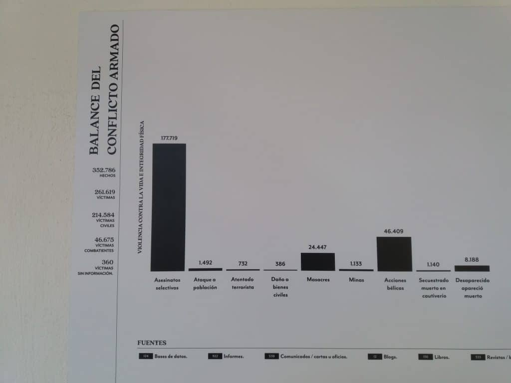 Photo of chart on display at the El Testigo exhibit showing the number of crimes committed.